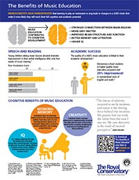 The Benefits of Music Education: Infographic Poster
