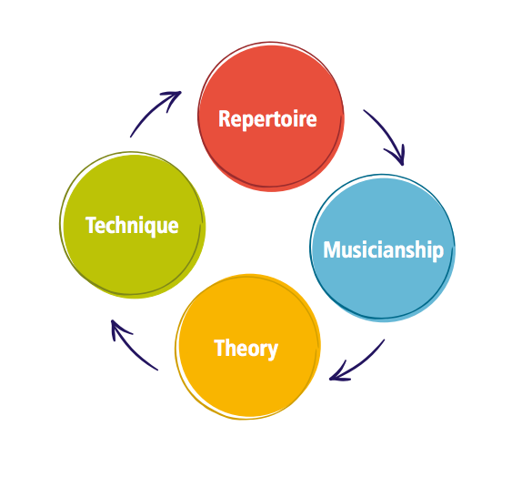 The Royal Conservatory Curriculum