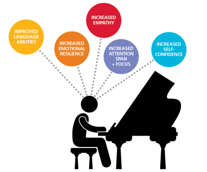 Benefits of Music Education Quick Facts